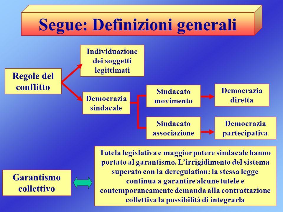 Segue: Definizioni generali Regole del conflitto Individuazione dei soggetti legittimati Garantismo collettivo Tutela legislativa e maggior potere sin