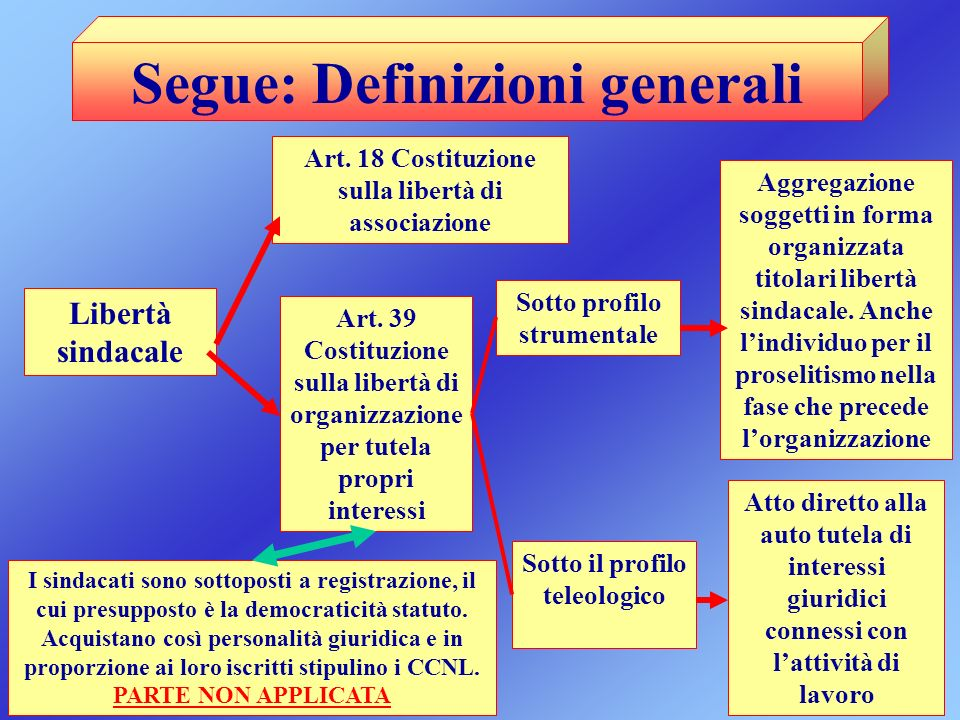 Segue: Definizioni generali Libertà sindacale Art. 18 Costituzione sulla libertà di associazione Art. 39 Costituzione sulla libertà di organizzazione