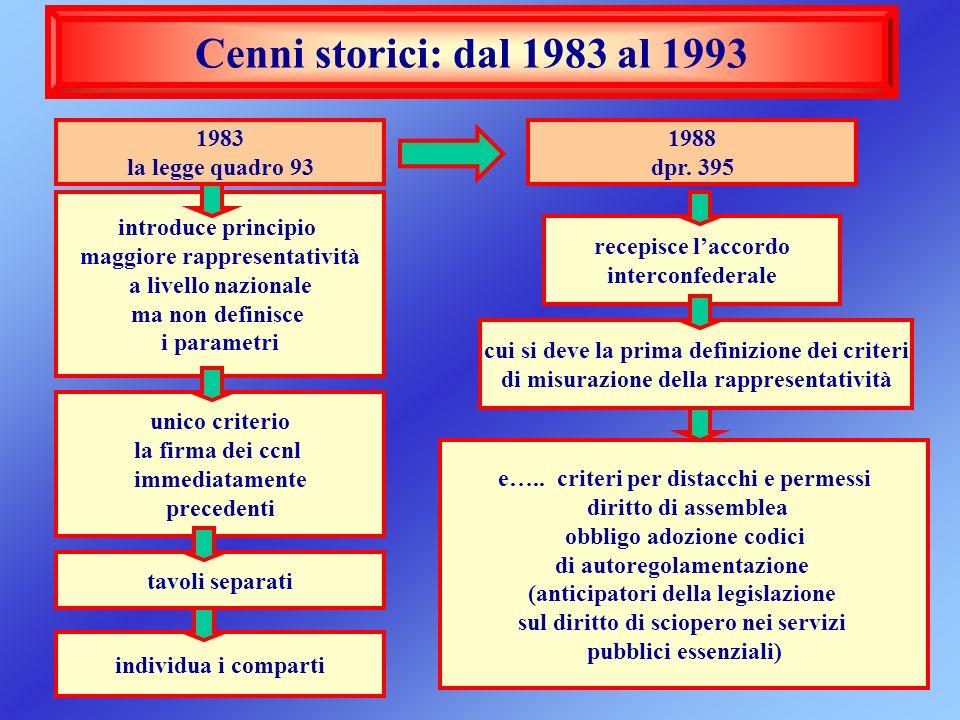 Cenni storici: dal 1983 al 1993 1983 la legge quadro 93 introduce principio maggiore rappresentatività a livello nazionale ma non definisce i parametr