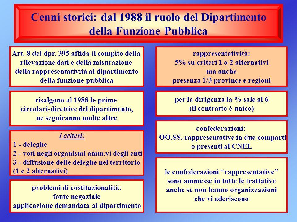 Cenni storici: dal 1988 il ruolo del Dipartimento della Funzione Pubblica confederazioni: OO.SS. rappresentative in due comparti o presenti al CNEL le
