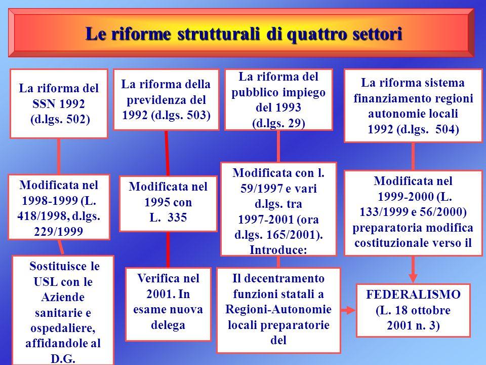 Le riforme strutturali di quattro settori Le riforme strutturali di quattro settori La riforma del SSN 1992 (d.lgs. 502) Modificata nel 1998-1999 (L.