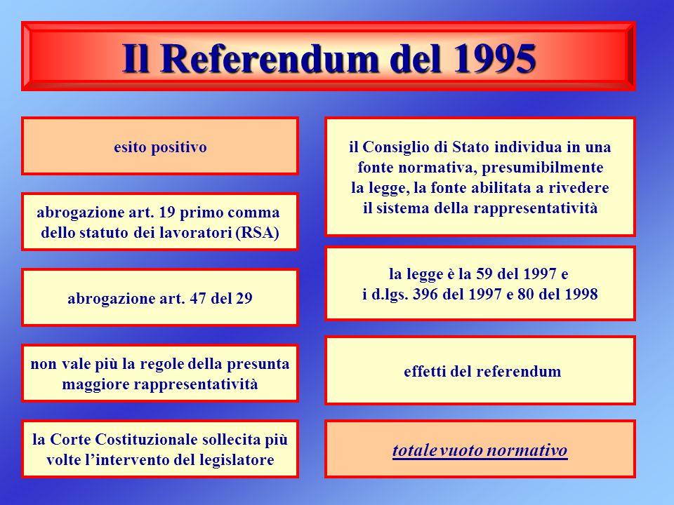Il Referendum del 1995 esito positivo totale vuoto normativo il Consiglio di Stato individua in una fonte normativa, presumibilmente la legge, la font
