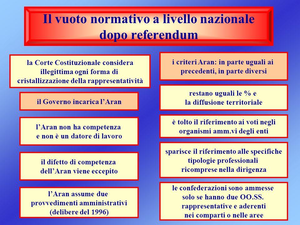 Il vuoto normativo a livello nazionale dopo referendum la Corte Costituzionale considera illegittima ogni forma di cristallizzazione della rappresenta