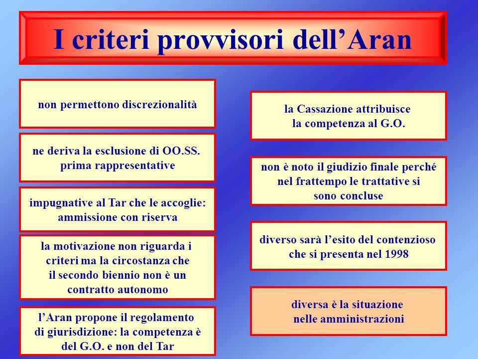 I criteri provvisori dellAran non permettono discrezionalità impugnative al Tar che le accoglie: ammissione con riserva la motivazione non riguarda i