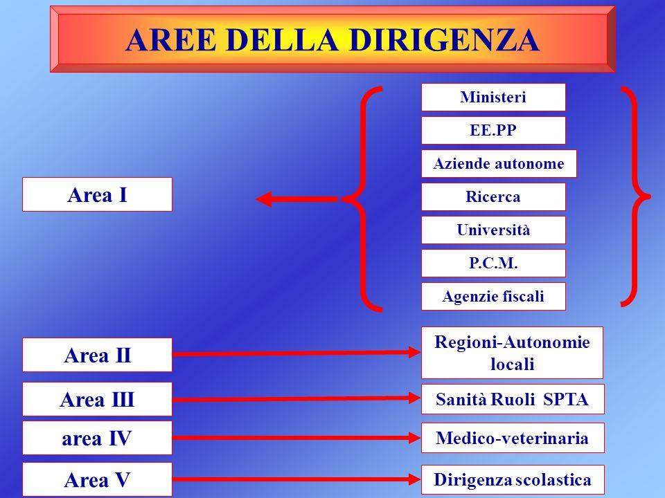 AREE DELLA DIRIGENZA Area I Area II Area III area IV Area V Ministeri EE.PP Aziende autonome Ricerca Università P.C.M. Regioni-Autonomie locali Sanità