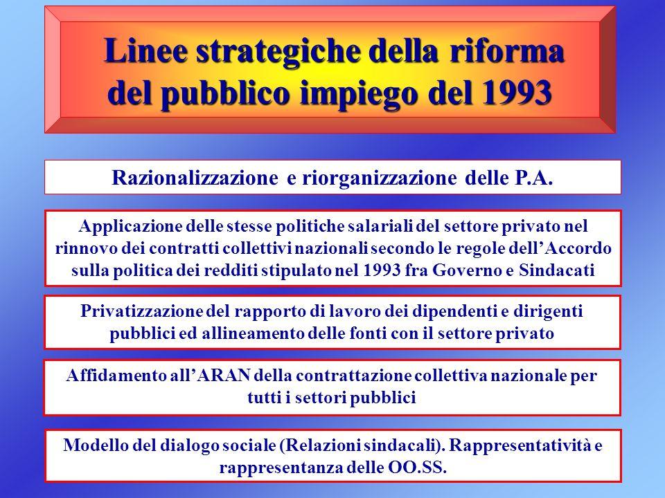 Privatizzazione del rapporto di lavoro dei dipendenti e dirigenti pubblici ed allineamento delle fonti con il settore privato Applicazione delle stess