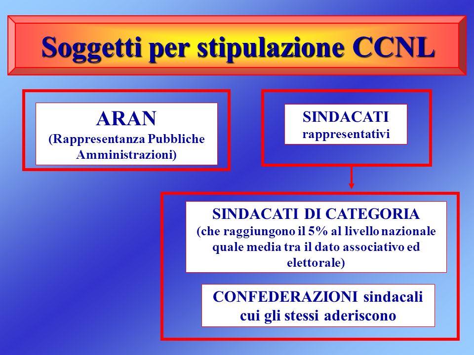 Soggetti Soggetti per stipulazione CCNL ARAN (Rappresentanza Pubbliche Amministrazioni) SINDACATI DI CATEGORIA (che raggiungono il 5% al livello nazio