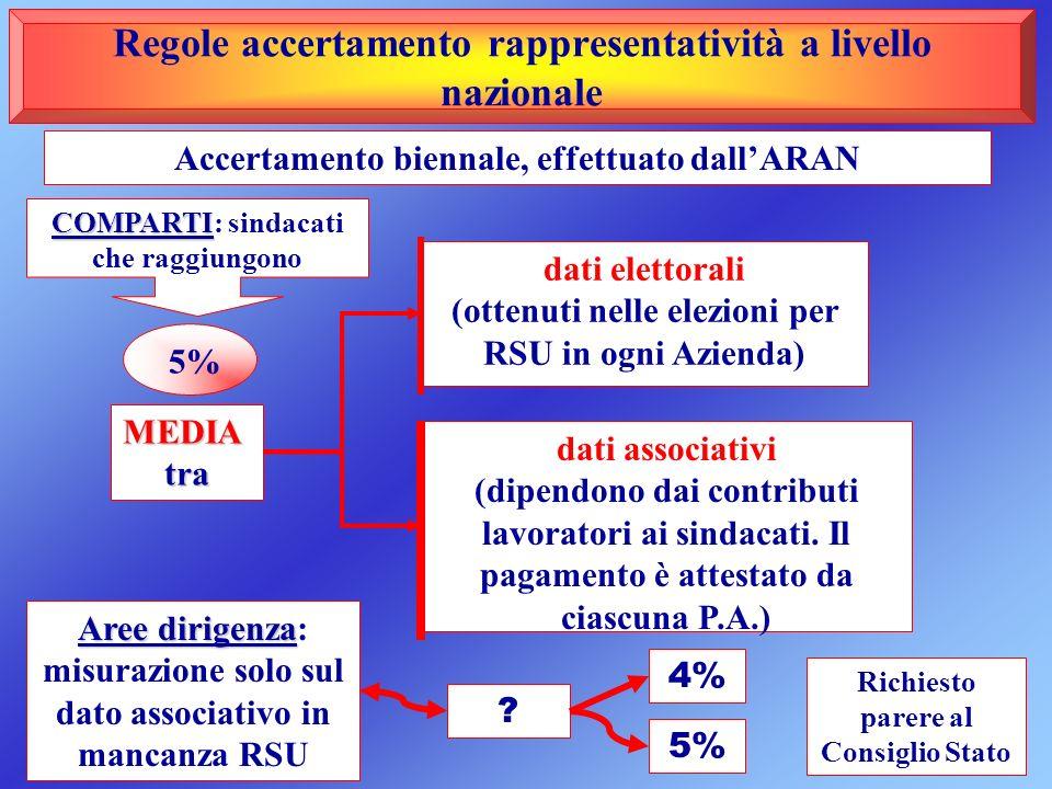Regole accertamento rappresentatività a livello nazionale dati elettorali (ottenuti nelle elezioni per RSU in ogni Azienda) MEDIAtra COMPARTI COMPARTI