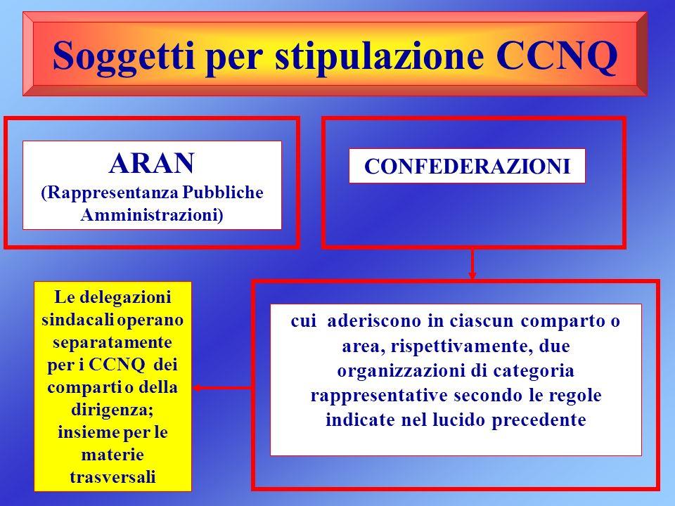 Soggetti per stipulazione CCNQ ARAN (Rappresentanza Pubbliche Amministrazioni) cui aderiscono in ciascun comparto o area, rispettivamente, due organiz