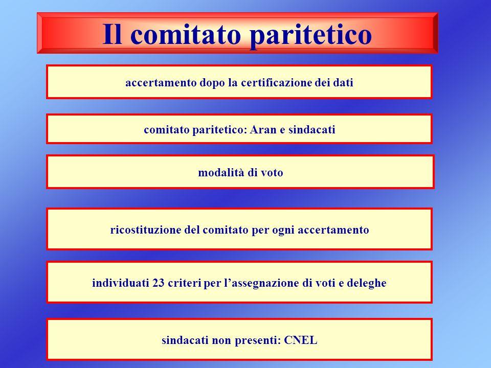 Il comitato paritetico accertamento dopo la certificazione dei dati modalità di voto sindacati non presenti: CNEL individuati 23 criteri per lassegnaz