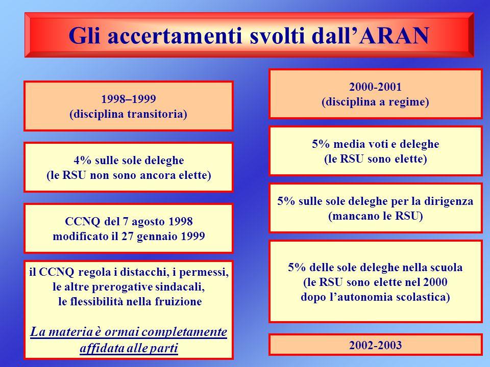 Gli accertamenti svolti dallARAN 1998–1999 (disciplina transitoria) 4% sulle sole deleghe (le RSU non sono ancora elette) CCNQ del 7 agosto 1998 modif