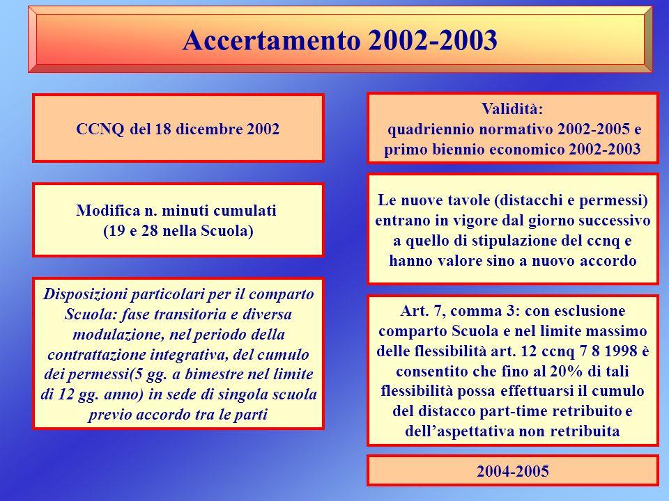 CCNQ del 18 dicembre 2002 Modifica n. minuti cumulati (19 e 28 nella Scuola) Disposizioni particolari per il comparto Scuola: fase transitoria e diver