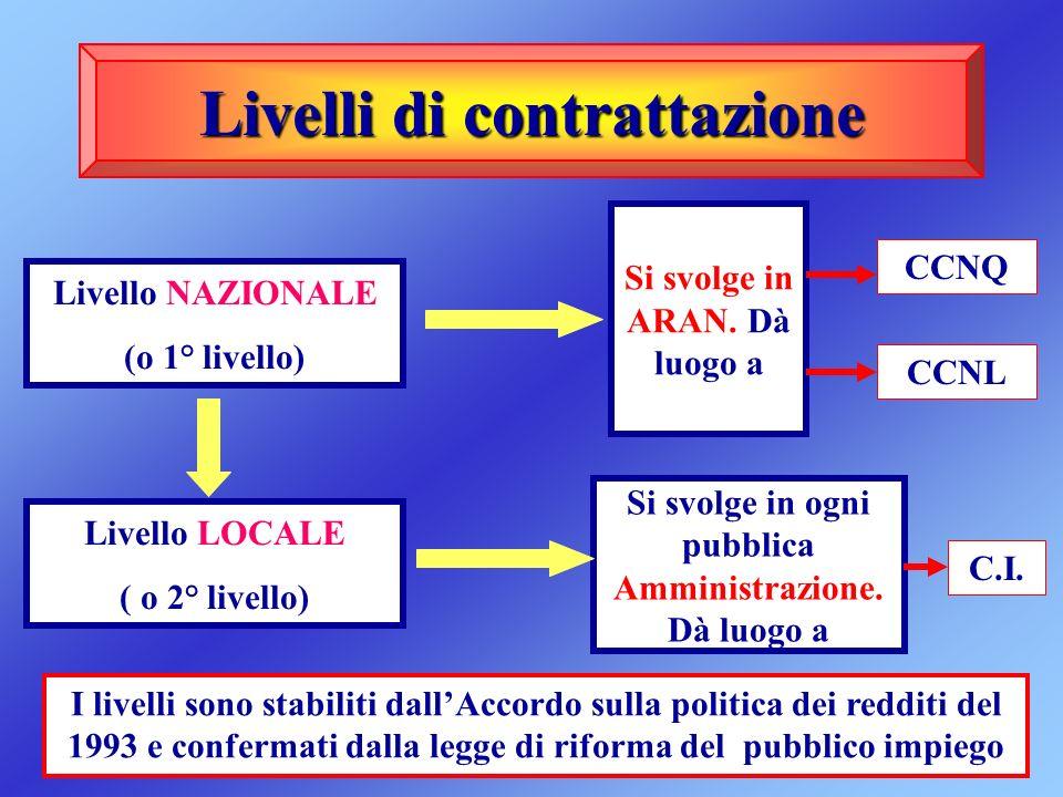 Livelli di contrattazione Livello NAZIONALE (o 1° livello) Livello LOCALE ( o 2° livello) Si svolge in ARAN. Dà luogo a Si svolge in ogni pubblica Amm