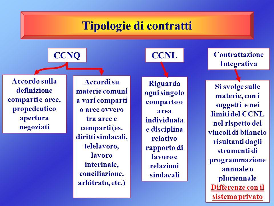 Tipologie di contratti Accordo sulla definizione comparti e aree, propedeutico apertura negoziati CCNQ Accordi su materie comuni a vari comparti o are