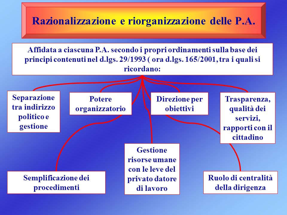 Procedure per il C.I.
