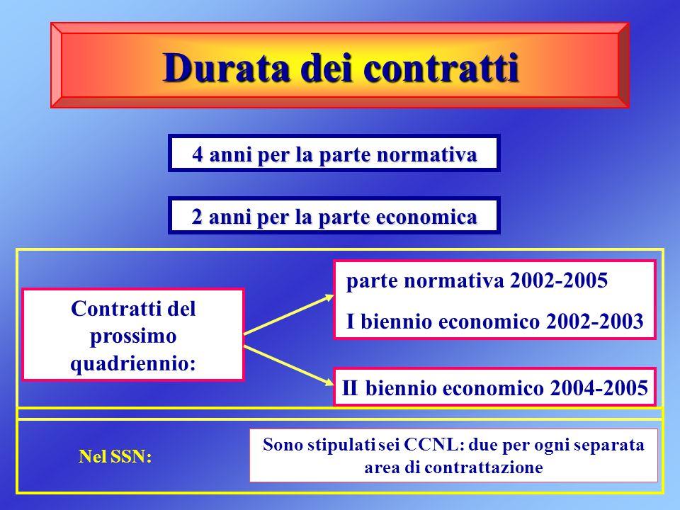 Durata dei contratti 4 anni per la parte normativa 2 anni per la parte economica Contratti del prossimo quadriennio: parte normativa 2002-2005 I bienn