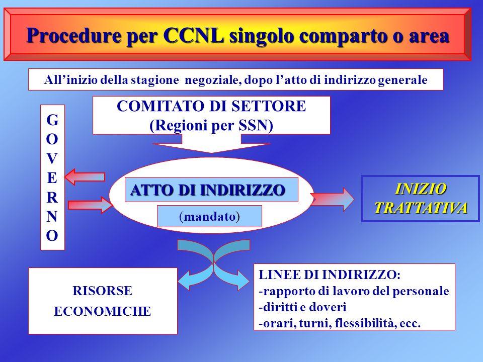 Procedure per CCNL singolo comparto o area COMITATO DI SETTORE (Regioni per SSN) RISORSE ECONOMICHE LINEE DI INDIRIZZO: -rapporto di lavoro del person