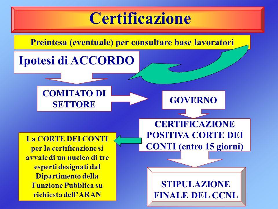 Ipotesi di ACCORDO COMITATO DI SETTORE GOVERNO CERTIFICAZIONE CERTIFICAZIONE POSITIVA CORTE DEI CONTI (entro 15 giorni) STIPULAZIONE FINALE DEL CCNL C