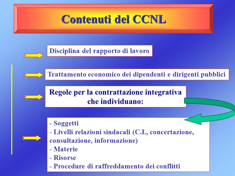 Contenuti del CCNL - Soggetti - Livelli relazioni sindacali (C.I., concertazione, consultazione, informazione) - Materie - Risorse - Procedure di raff
