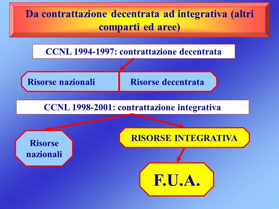 Da contrattazione decentrata ad integrativa (altri comparti ed aree) CCNL 1994-1997: contrattazione decentrata Risorse nazionali Risorse decentrata CC