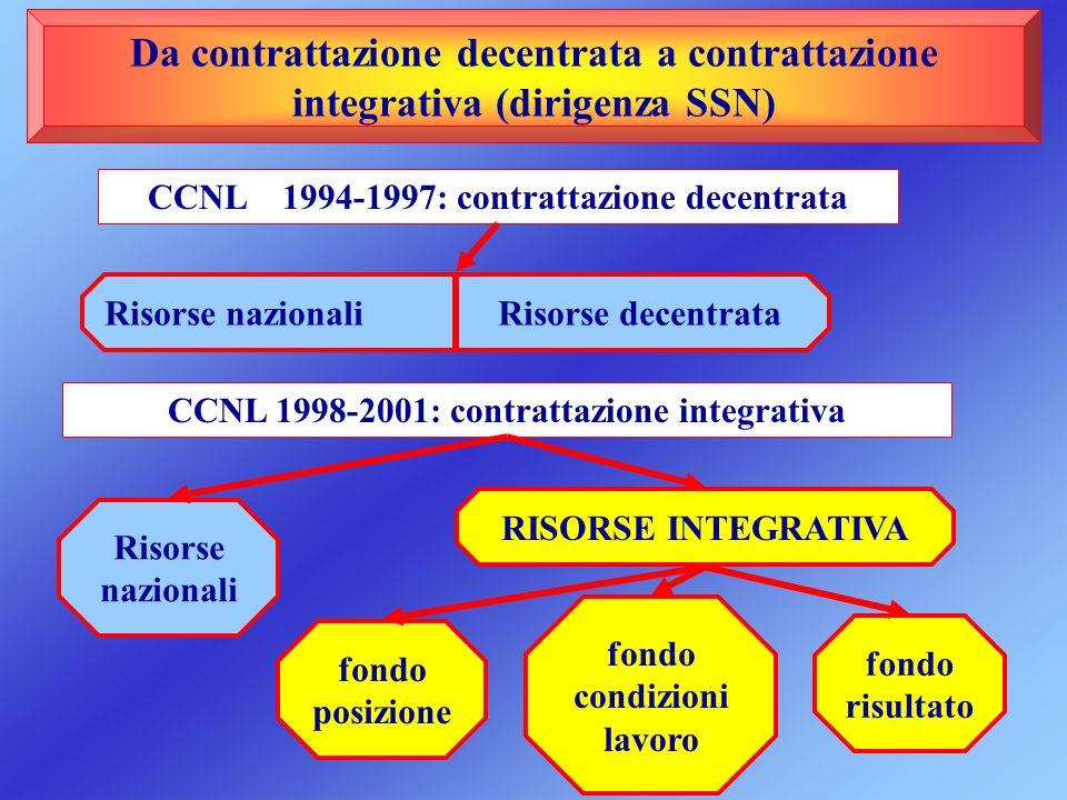 Da contrattazione decentrata a contrattazione integrativa (dirigenza SSN) CCNL 1994-1997: contrattazione decentrata Risorse nazionali Risorse decentra