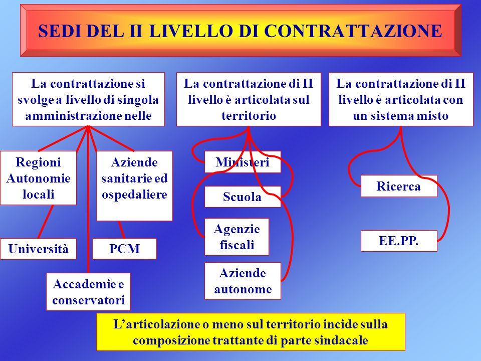 Ministeri Scuola Agenzie fiscali Aziende autonome SEDI DEL II LIVELLO DI CONTRATTAZIONE La contrattazione si svolge a livello di singola amministrazio