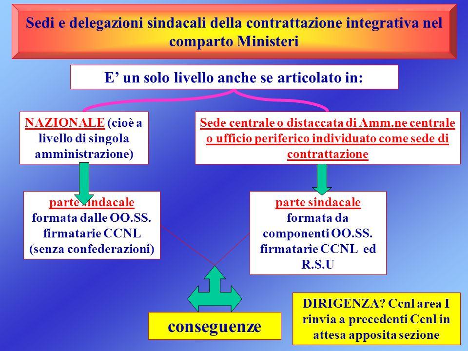 Sedi e delegazioni sindacali della contrattazione integrativa nel comparto Ministeri E un solo livello anche se articolato in: NAZIONALE (cioè a livel