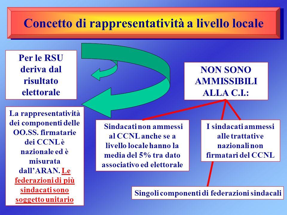 Concetto di rappresentatività a livello locale Per le RSU deriva dal risultato elettorale La rappresentatività dei componenti delle OO.SS. firmatarie