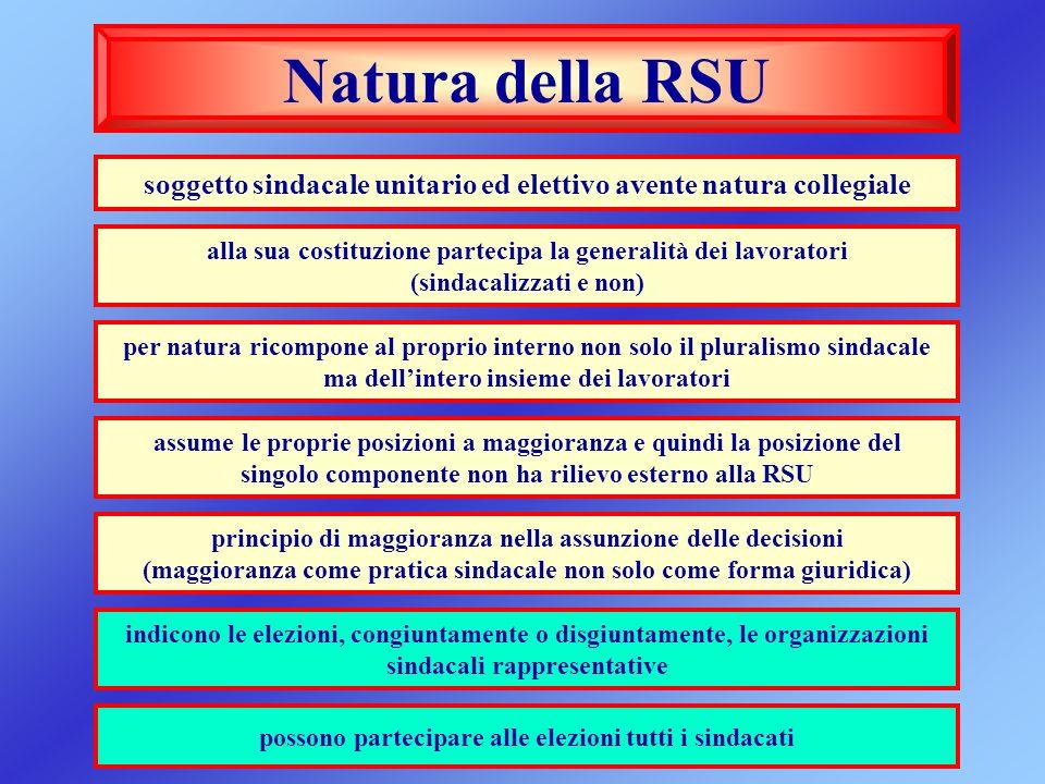 Natura della RSU soggetto sindacale unitario ed elettivo avente natura collegiale alla sua costituzione partecipa la generalità dei lavoratori (sindac