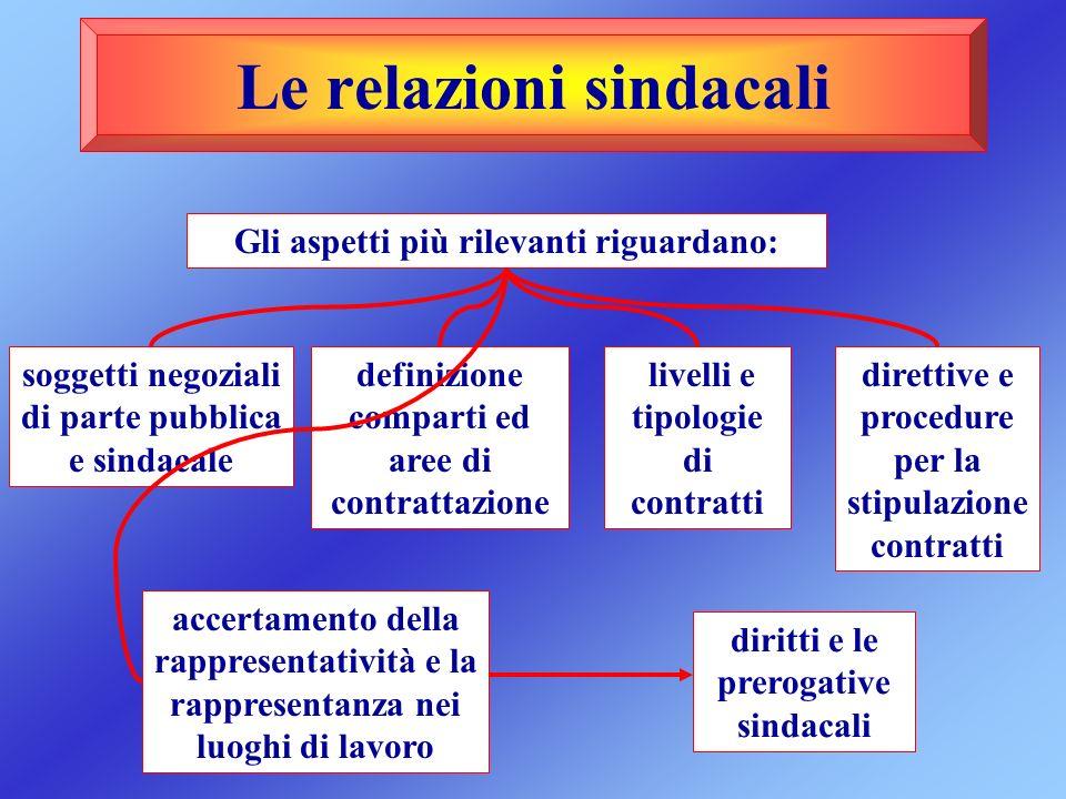 Le relazioni sindacali Gli aspetti più rilevanti riguardano: soggetti negoziali di parte pubblica e sindacale livelli e tipologie di contratti accerta