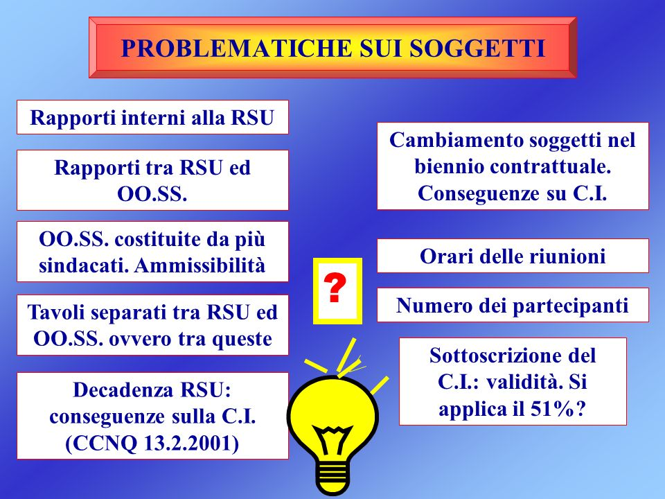 PROBLEMATICHE SUI SOGGETTI Rapporti interni alla RSU Rapporti tra RSU ed OO.SS. OO.SS. costituite da più sindacati. Ammissibilità Tavoli separati tra