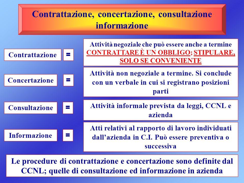Contrattazione, concertazione, consultazione informazione STIPULARE, SOLO SE CONVENIENTE Attività negoziale che può essere anche a termine CONTRATTARE
