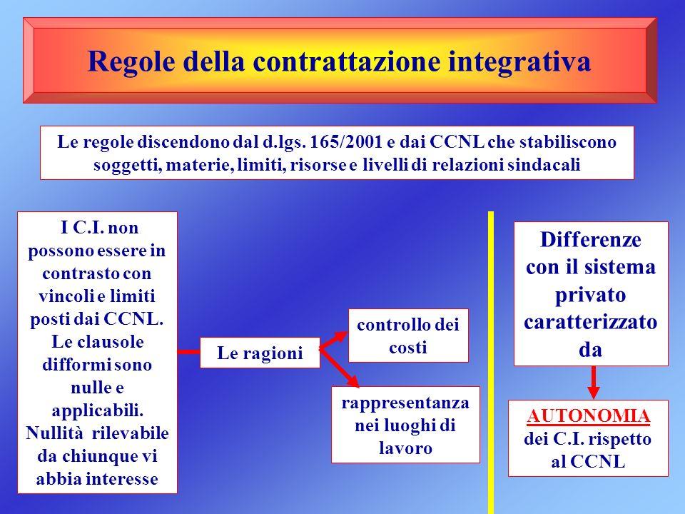 Regole della contrattazione integrativa Le regole discendono dal d.lgs. 165/2001 e dai CCNL che stabiliscono soggetti, materie, limiti, risorse e live