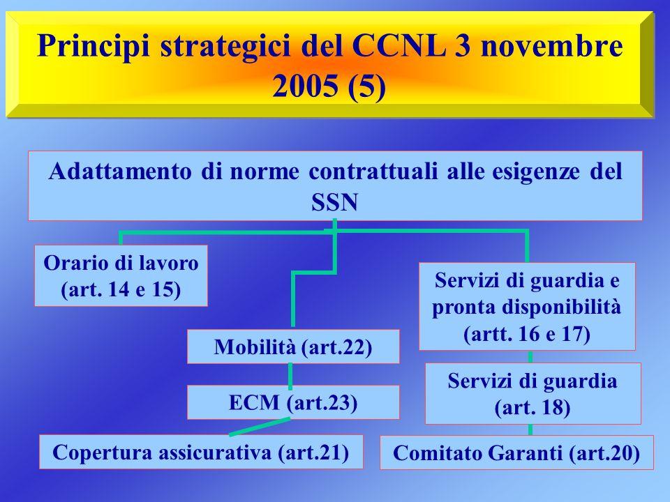 Principi strategici del CCNL 3 novembre 2005 (5) Adattamento di norme contrattuali alle esigenze del SSN Orario di lavoro (art. 14 e 15) Mobilità (art