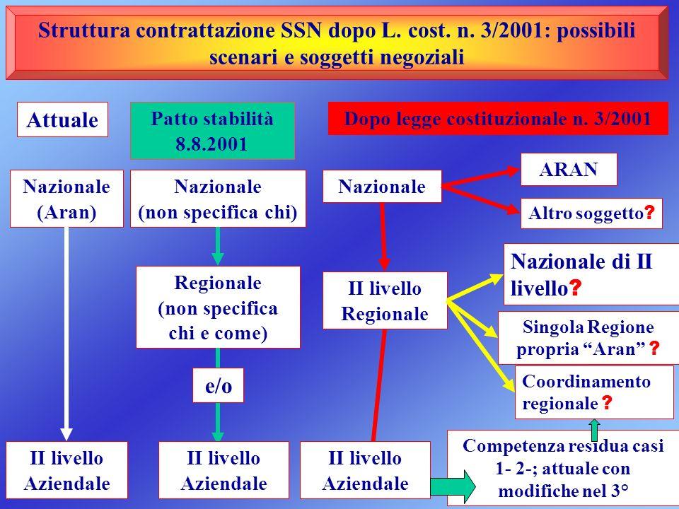 Struttura contrattazione SSN dopo L. cost. n. 3/2001: possibili scenari e soggetti negoziali Attuale Patto stabilità 8.8.2001 Dopo legge costituzional