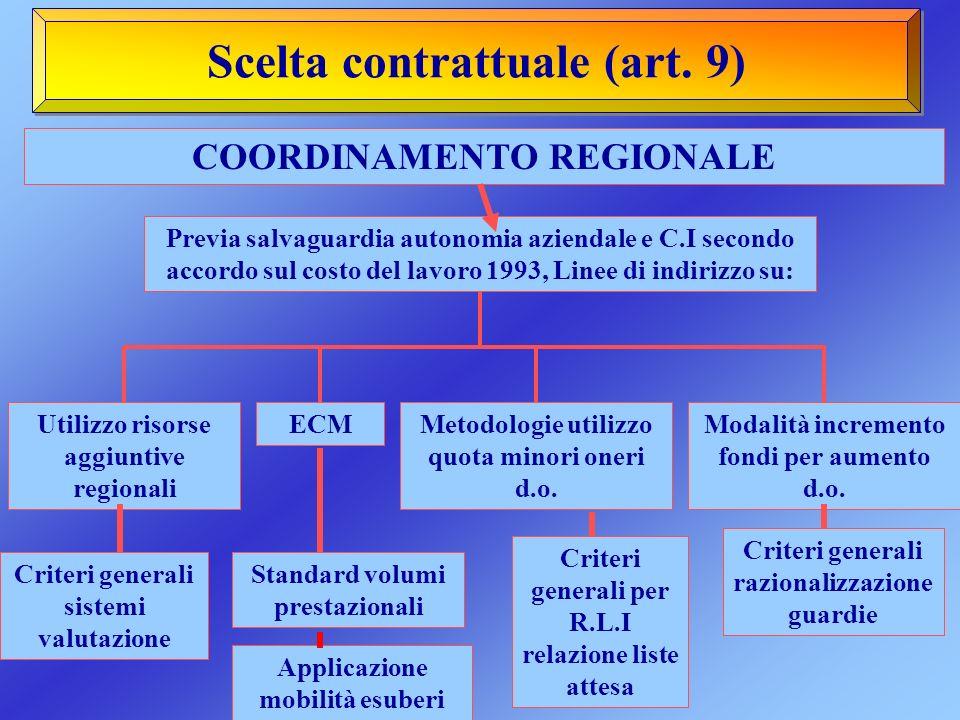 Scelta contrattuale (art. 9) COORDINAMENTO REGIONALE Previa salvaguardia autonomia aziendale e C.I secondo accordo sul costo del lavoro 1993, Linee di