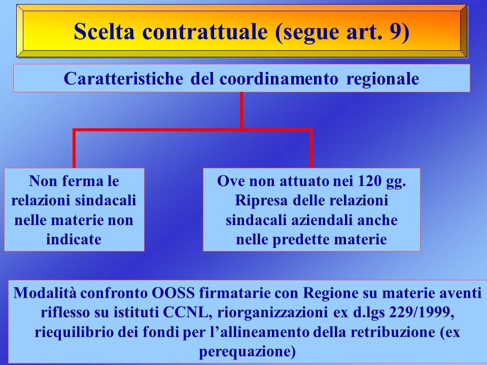 Scelta contrattuale (segue art. 9) Caratteristiche del coordinamento regionale Non ferma le relazioni sindacali nelle materie non indicate Ove non att