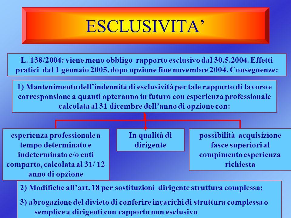 ESCLUSIVITA L. 138/2004: viene meno obbligo rapporto esclusivo dal 30.5.2004. Effetti pratici dal 1 gennaio 2005, dopo opzione fine novembre 2004. Con