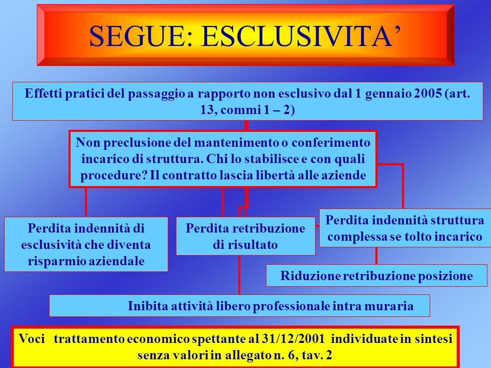 SEGUE: ESCLUSIVITA Effetti pratici del passaggio a rapporto non esclusivo dal 1 gennaio 2005 (art. 13, commi 1 – 2) Non preclusione del mantenimento o