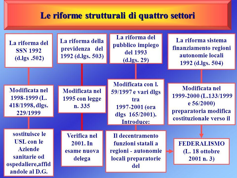 Le riforme strutturali di quattro settori La riforma del SSN 1992 (d.lgs.502) Modificata nel 1998-1999 (L. 418/1998, dlgs. 229/1999 sostituisce le USL