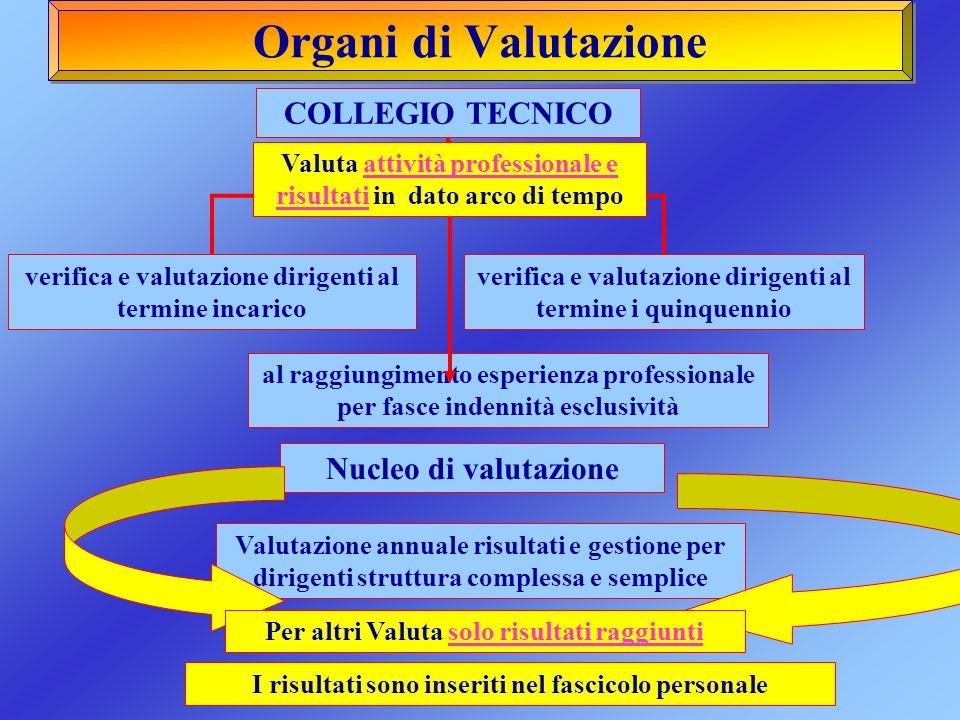 Organi di Valutazione Valutazione annuale risultati e gestione per dirigenti struttura complessa e semplice al raggiungimento esperienza professionale