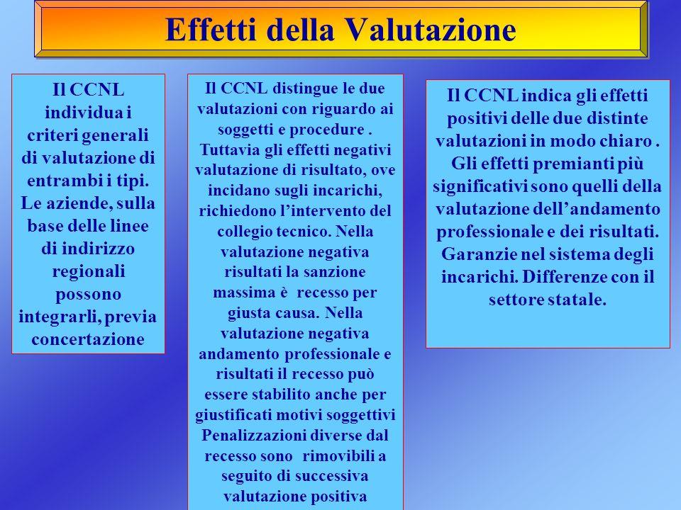 Effetti della Valutazione Il CCNL distingue le due valutazioni con riguardo ai soggetti e procedure. Tuttavia gli effetti negativi valutazione di risu