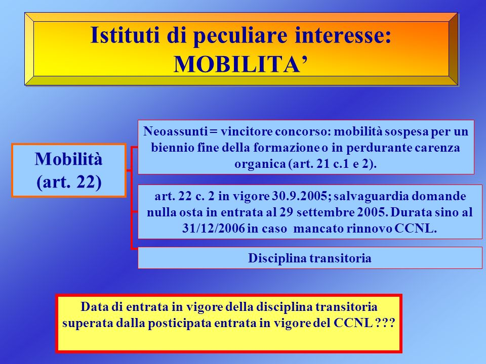 Istituti di peculiare interesse: MOBILITA Mobilità (art. 22) Neoassunti = vincitore concorso: mobilità sospesa per un biennio fine della formazione o