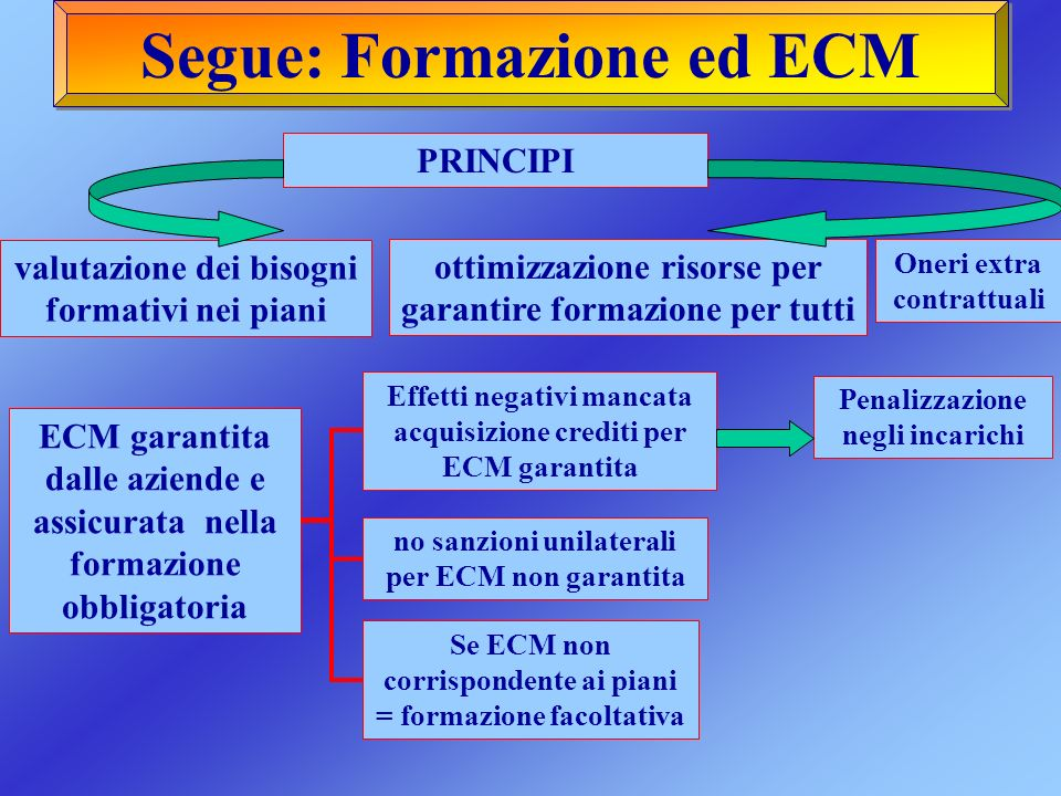 Segue: Formazione ed ECM ECM garantita dalle aziende e assicurata nella formazione obbligatoria Effetti negativi mancata acquisizione crediti per ECM