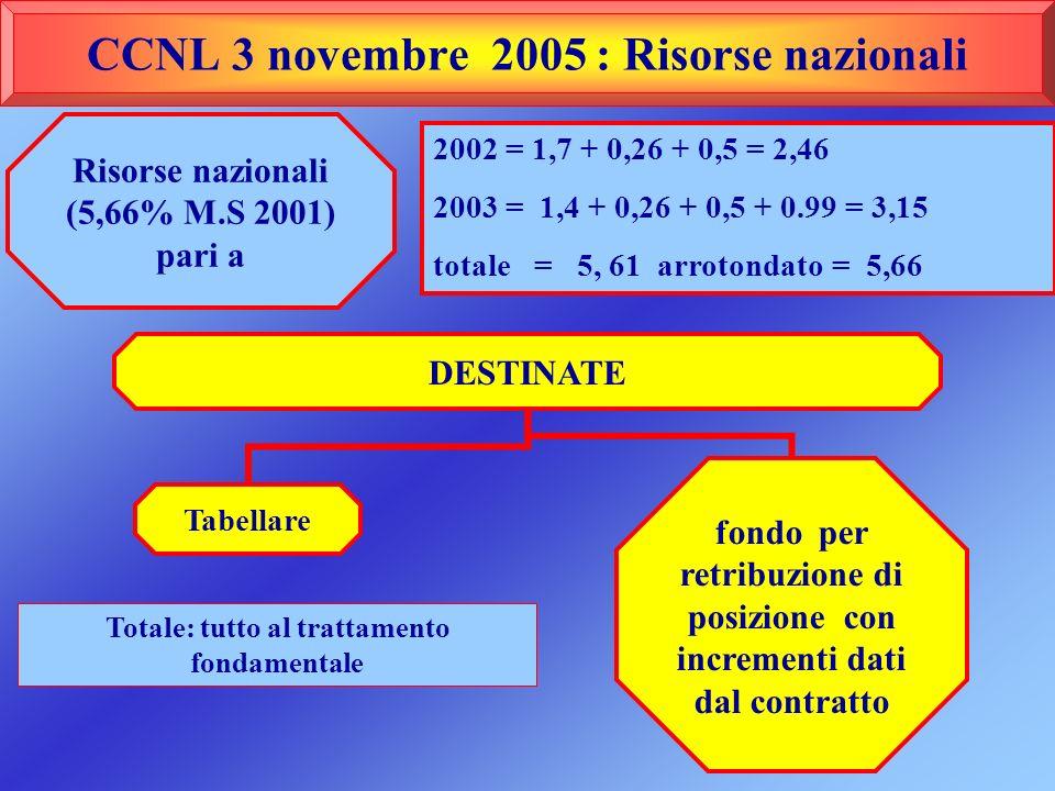 CCNL 3 novembre 2005 : Risorse nazionali Risorse nazionali (5,66% M.S 2001) pari a DESTINATE Tabellare fondo per retribuzione di posizione con increme