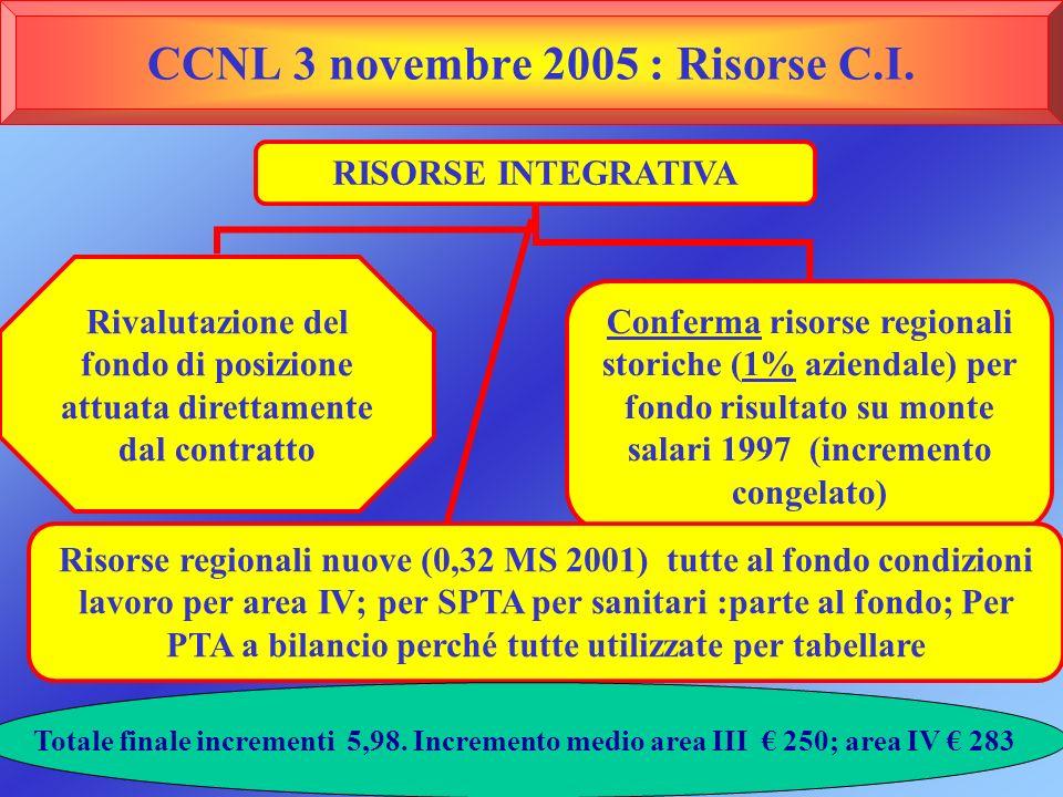 CCNL 3 novembre 2005 : Risorse C.I. Rivalutazione del fondo di posizione attuata direttamente dal contratto Conferma risorse regionali storiche (1% az