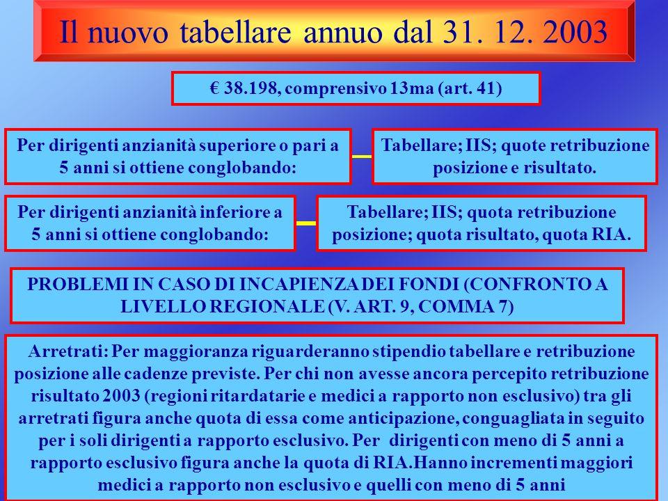 Il nuovo tabellare annuo dal 31. 12. 2003 38.198, comprensivo 13ma (art. 41) Per dirigenti anzianità superiore o pari a 5 anni si ottiene conglobando:
