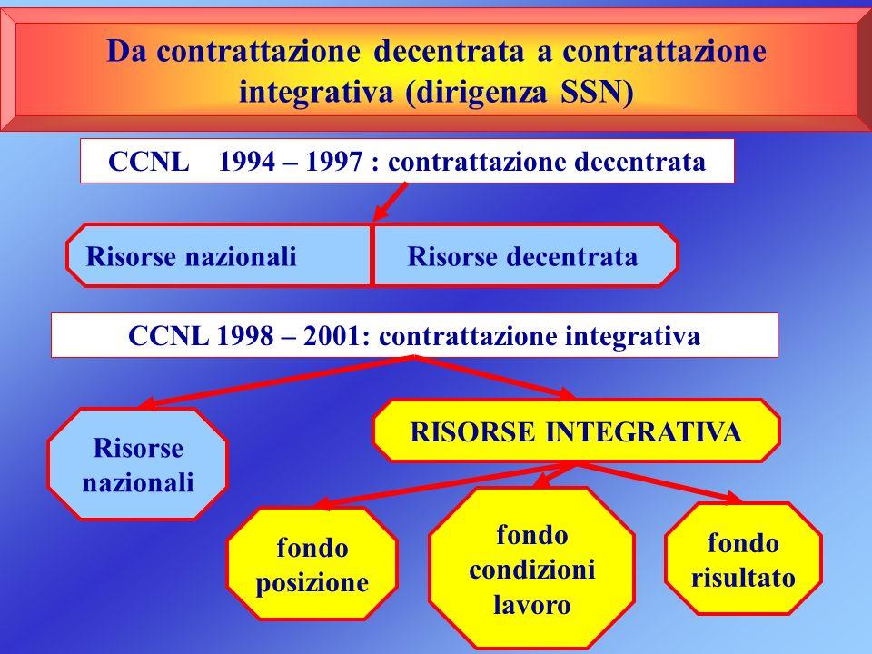 Da contrattazione decentrata a contrattazione integrativa (dirigenza SSN) CCNL 1994 – 1997 : contrattazione decentrata Risorse nazionali Risorse decen