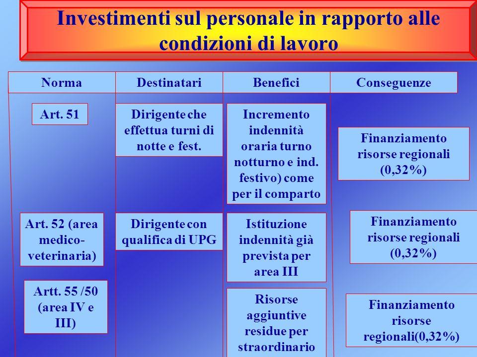 Investimenti sul personale in rapporto alle condizioni di lavoro NormaDestinatariBenefici Art. 51Dirigente che effettua turni di notte e fest. Increme