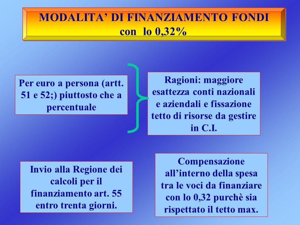 MODALITA DI FINANZIAMENTO FONDI con lo 0,32% Per euro a persona (artt. 51 e 52;) piuttosto che a percentuale Ragioni: maggiore esattezza conti naziona